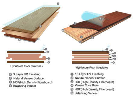 Click Here For More Information About Installation Method Engineered Hardwood Flooring